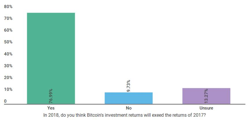 bitcoin survey 2018