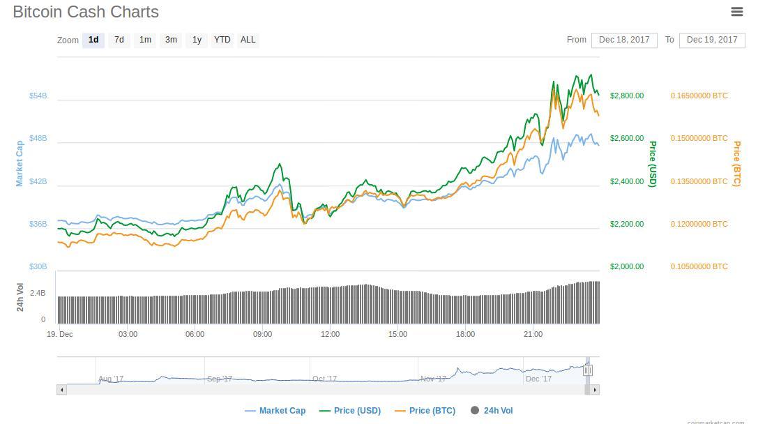 Bitcoin options spread investopedia - Bitcoin 1 million dollars euro