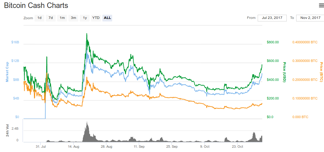Bitcoin Cash Price Last 3 Months