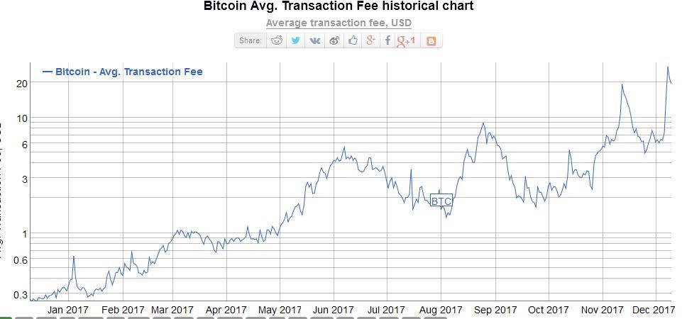 Tradingview Fees