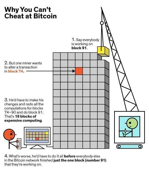 bitcoin cheat