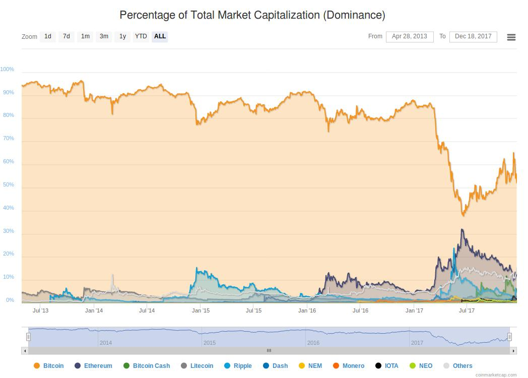 Bitcoin's dominance on cryptocurrency market cap continues