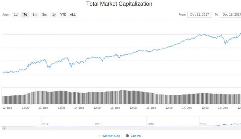 Total Cryptocurrency Market Capitalization Surpassed $600 Billion